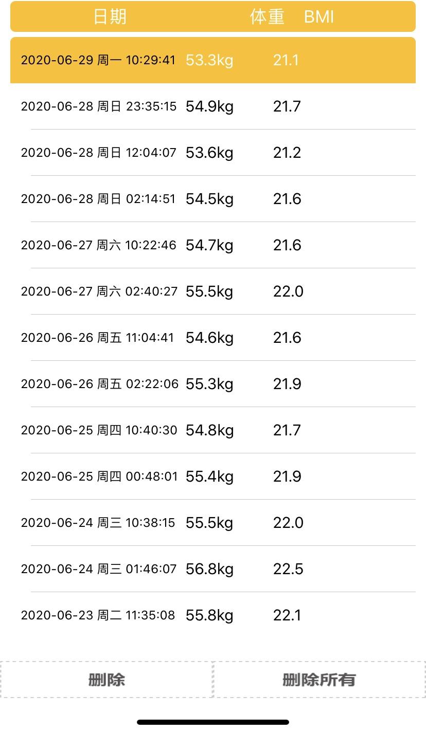 一星期减重2公斤➕